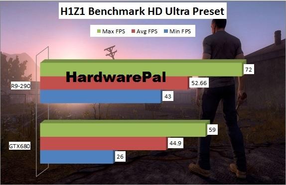 H1Z1 1920x1080 Benchmark