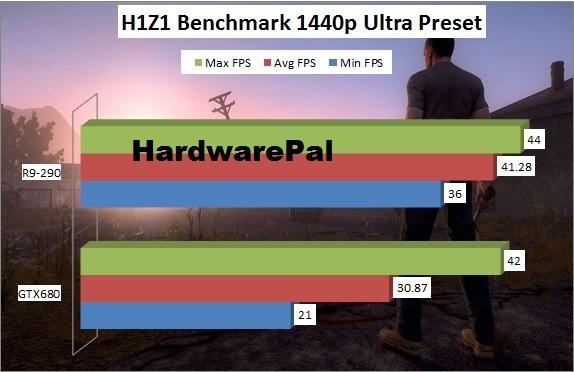 H1Z1 2560x1440 Benchmark