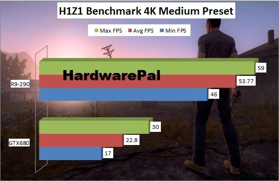 H1Z1 4K Benchmark