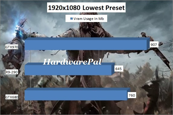 Shadow of Mordor Vram Usage 1920x1080 Lowest Preset