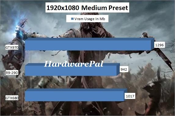 Shadow of Mordor Vram Usage 1920x1080 Medium Preset