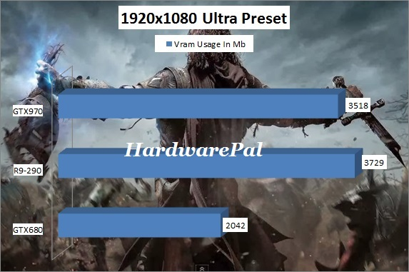 Shadow of Mordor Vram Usage 1920x1080 Ultra Preset