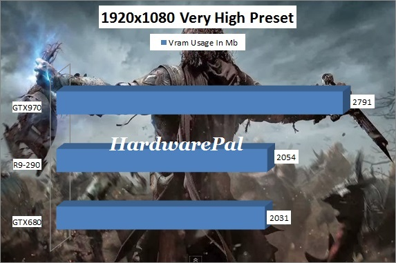Shadow of Mordor Vram Usage 1920x1080 Very High Preset