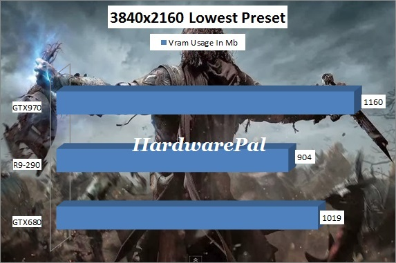 Shadow of Mordor Vram Usage 3840x2160 4K Lowest Preset