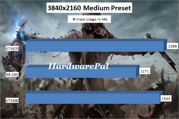 Shadow of Mordor Vram Usage 3840x2160 4K Medium Preset