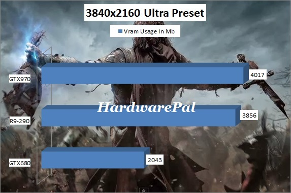 Shadow of Mordor Vram Usage 3840x2160 4K Ultra Preset