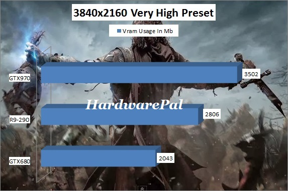 Shadow of Mordor Vram Usage 3840x2160 4K Very High Preset