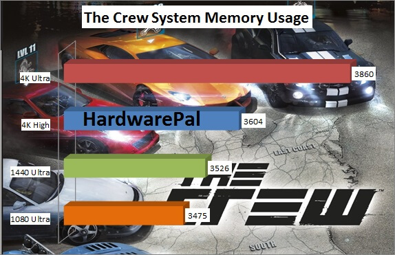 The-Crew-System-Memory-Usage