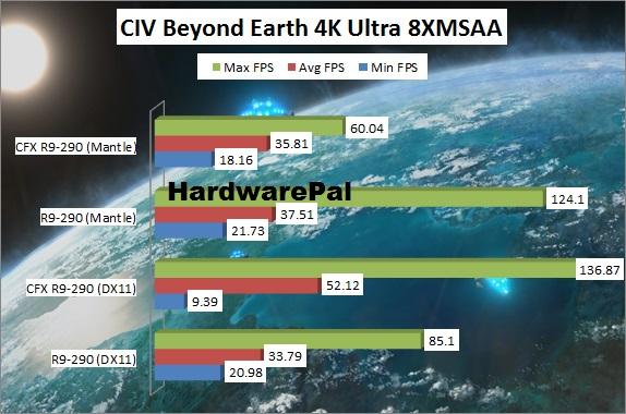 Civilization Beyond Earth 4K DX vs Mantle Benchmark