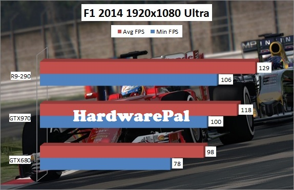 F1 2014 1920x1080 Ultra Benchmark