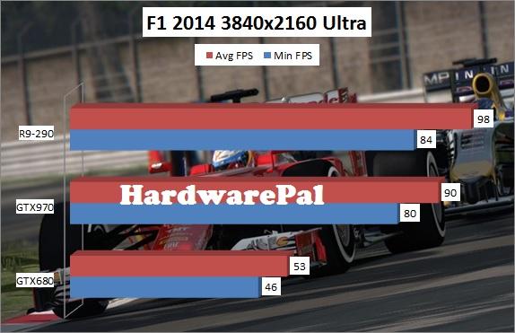 F1 2014 4K 3840x2160 Ultra Benchmark