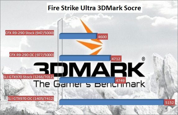 Fire Strike Ultra 4K 3DMark Score