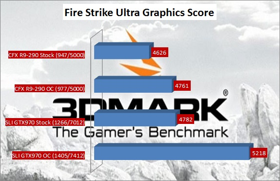 Firestrike Ultra Graphics Score Benchmark Sli GTX970 Vs CFX R9-290