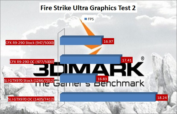 Firestrike Ultra Graphics Test 2 Benchmark Sli GTX970 Vs CFX R9-290