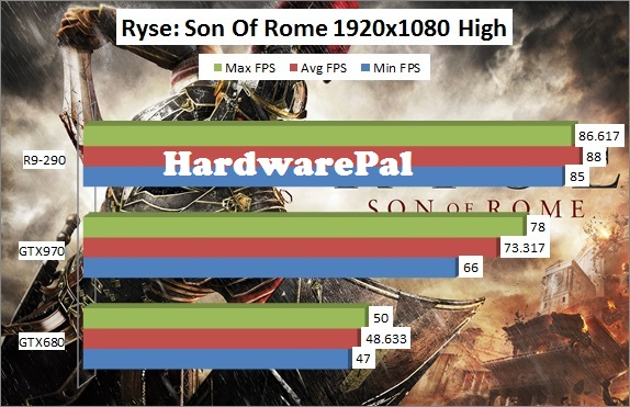 Ryse Son of Rome 1920x1080 High Benchmark Framerate