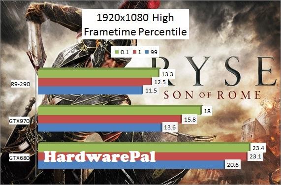 Ryse Son of Rome 1920x1080 High Benchmark Frametimes