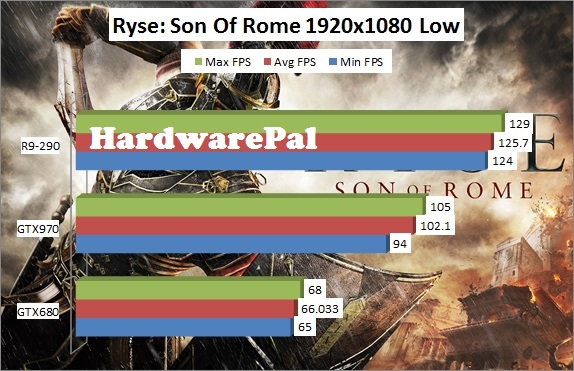 Ryse Son of Rome 1920x1080 Low Benchmark Framerate