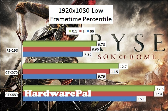 Ryse Son of Rome 1920x1080 Low Benchmark Frametimes