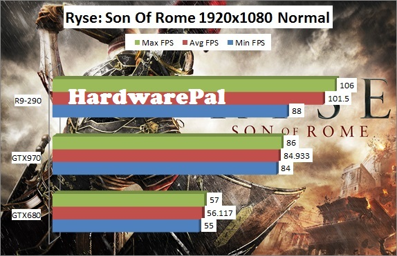 Ryse Son of Rome 1920x1080 Normal Benchmark Framerate