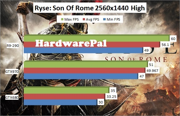Ryse Son of Rome 2560x1440 High Benchmark Framerate