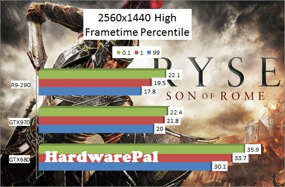 Ryse Son of Rome 2560x1440 High Benchmark Frametimes