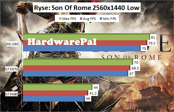 Ryse Son of Rome 2560x1440 Low Benchmark Framerate