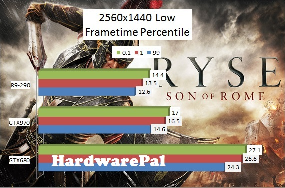 Ryse Son of Rome 2560x1440 Low Benchmark Frametimes