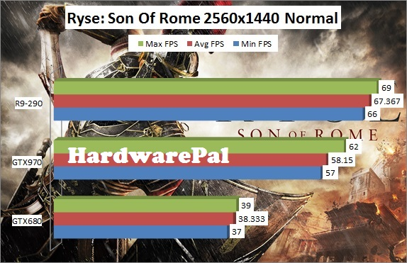 Ryse Son of Rome 2560x1440 Normal Benchmark Framerate