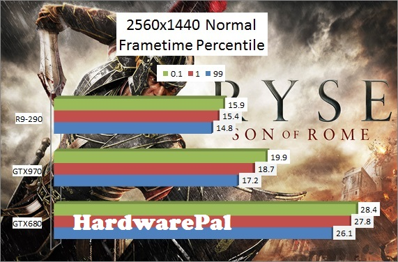 Ryse Son of Rome 2560x1440 Normal Benchmark Frametimes