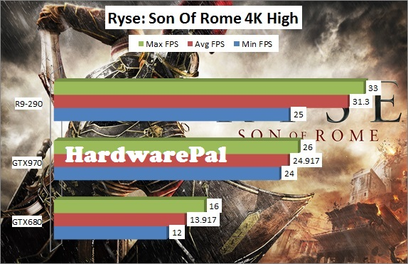 Ryse Son of Rome 3840x2160 4K High Benchmark Framerate