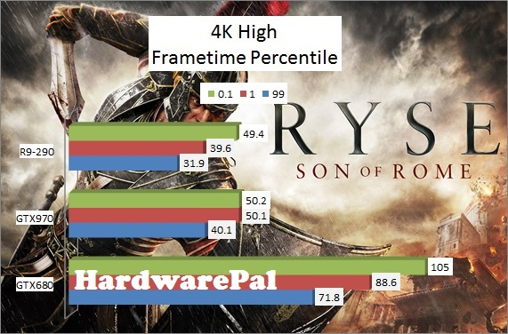 Ryse Son of Rome 3840x2160 4K High Benchmark Frametimes
