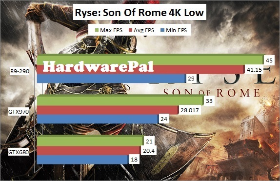 Ryse Son of Rome 3840x2160 4K Low Benchmark Framerate