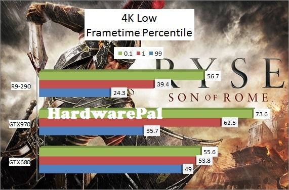 Ryse Son of Rome 3840x2160 4K Low Benchmark Frametimes