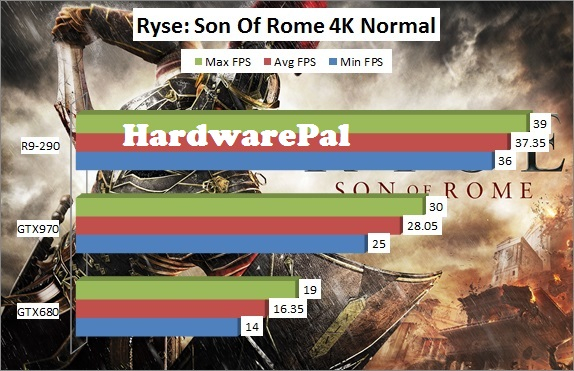 Ryse Son of Rome 3840x2160 4K Normal Benchmark Framerate