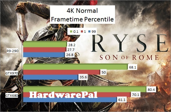 Ryse Son of Rome 3840x2160 4K Normal Benchmark Frametimes
