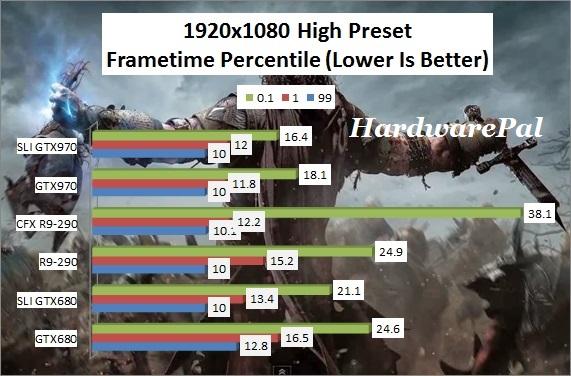 SOM 1920x1080 High Preset Frametimes