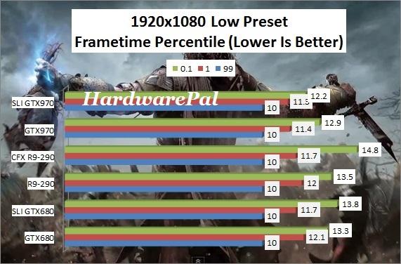 SOM 1920x1080 Low Preset Frametimes