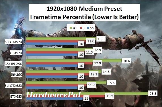 SOM 1920x1080 Medium Preset Frametimes