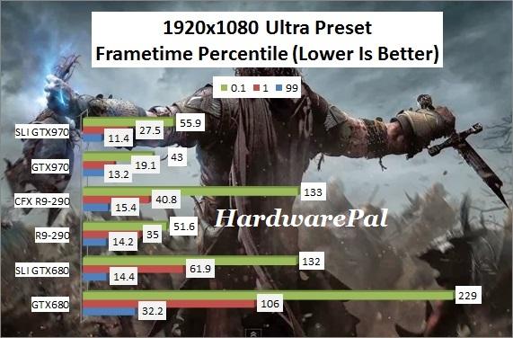 SOM 1920x1080 Ultra Preset Frametimes