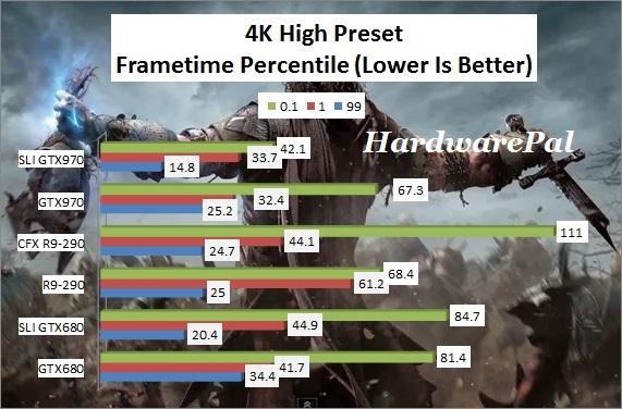 SOM 4K High Preset Frametimes