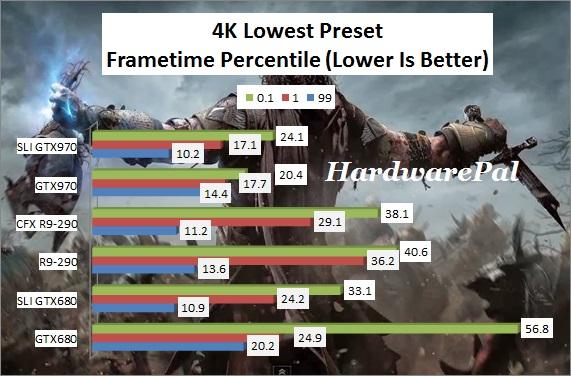SOM 4K Lowest Preset Frametimes