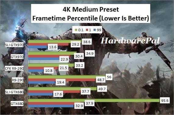 SOM 4K Medium Preset Frametimes