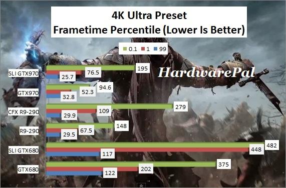SOM 4K Ultra Preset Frametimes