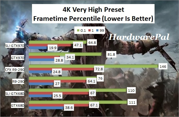 SOM 4K Very High Preset Frametimes