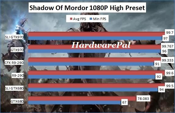 Shadow Of Mordor 1920x1080 High Benchmark