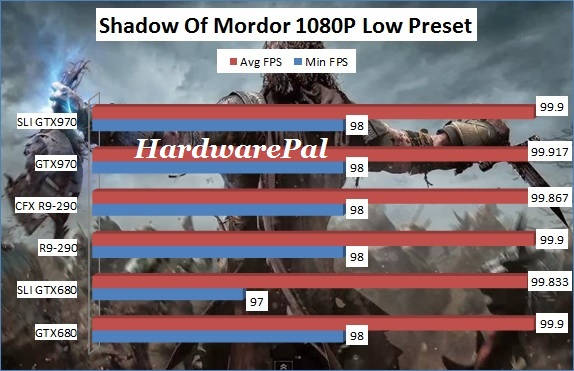 Shadow Of Mordor 1920x1080 Low Benchmark