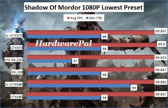 Shadow Of Mordor 1920x1080 Lowest Benchmark