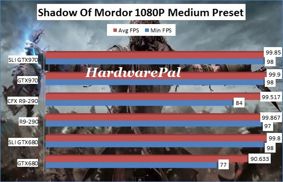 Shadow Of Mordor 1920x1080 Medium Benchmark