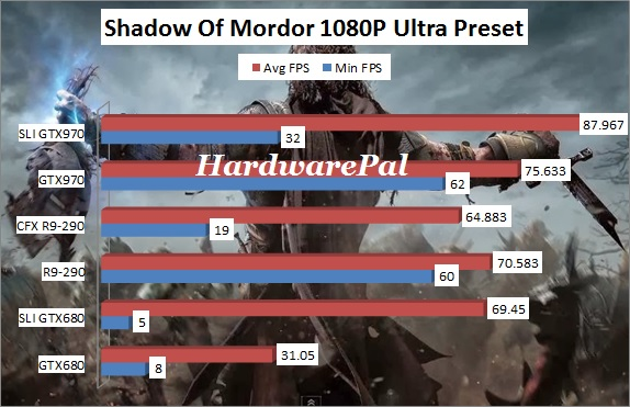 Shadow Of Mordor 1920x1080 Ultra Benchmark