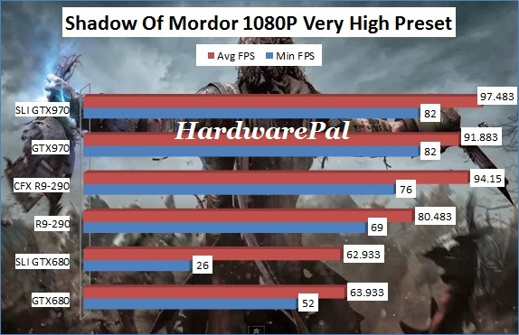 Shadow Of Mordor 1920x1080 Very High Benchmark